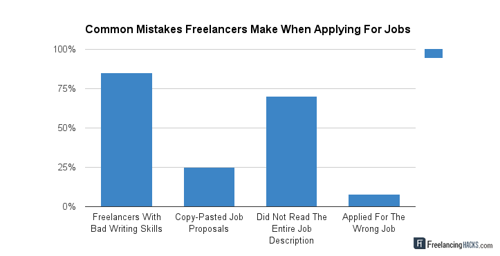 freelancing-mistakes-chart