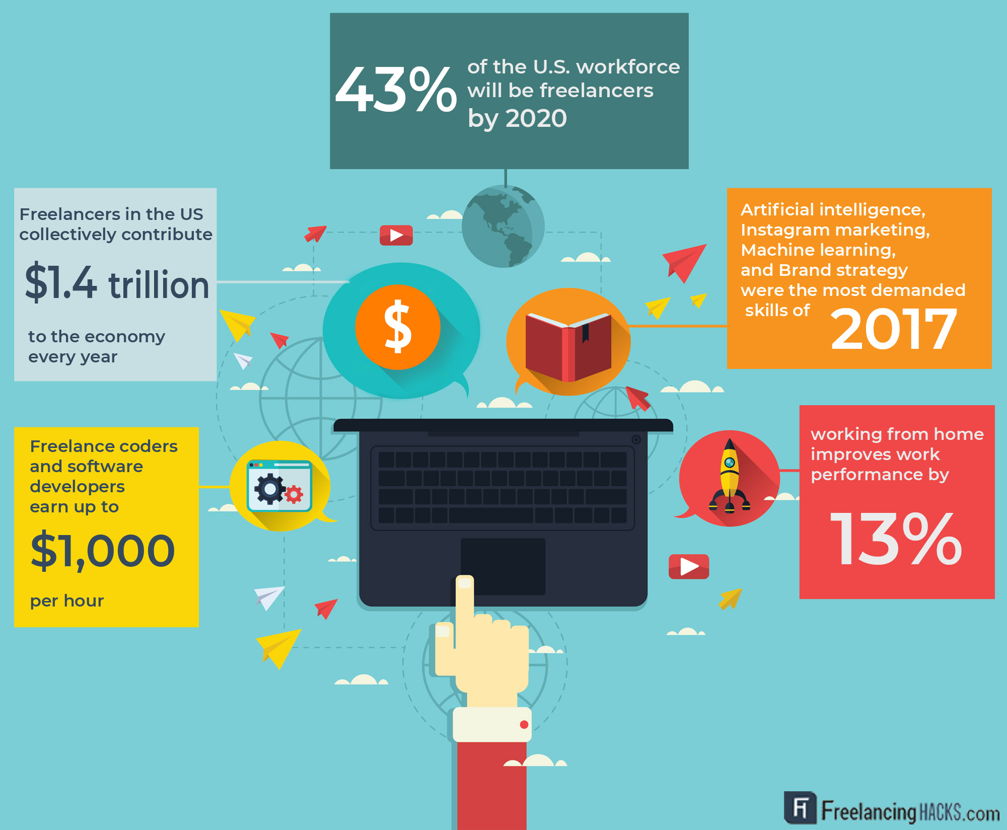freelancing-statistics-future-remote-work-infographic