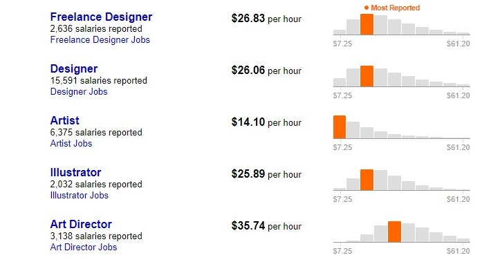 illustrator salaries